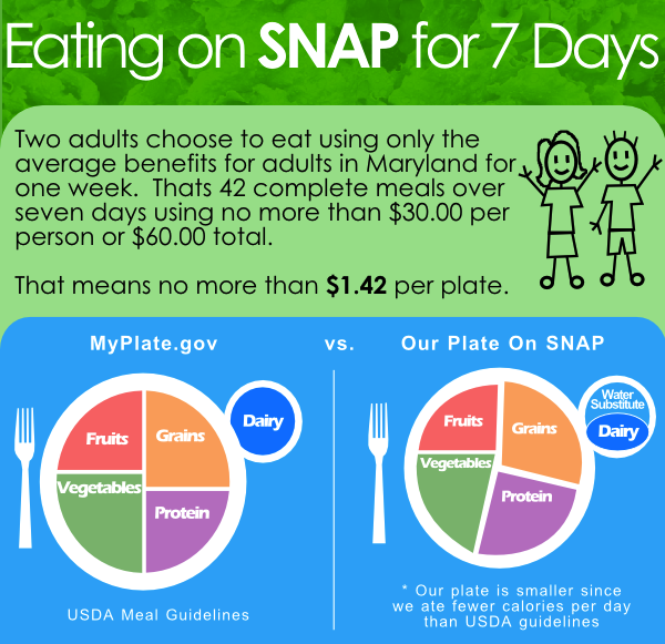The Challenge To Raise Awareness About Snap Tulsa Initiative Blog