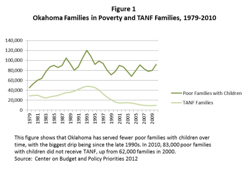 TANF families served