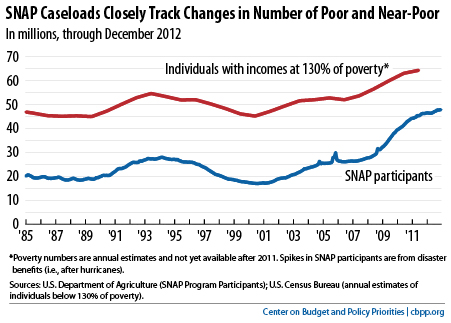 SNAP tracks poverty