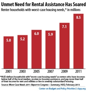 Unmet Need for Housing Assistance