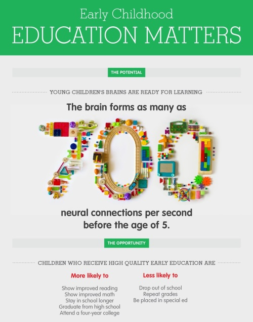 Early Childhood Education what does majoring in business mean