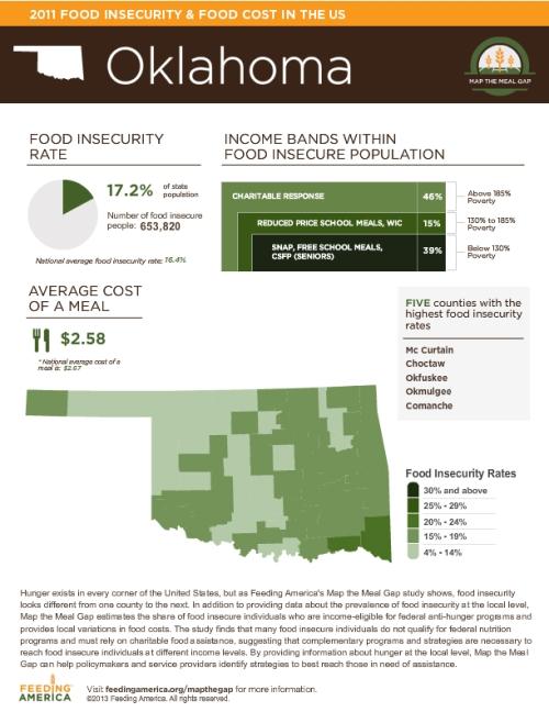FeedingAmerica-State-oklahoma