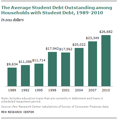 09-26-12-Student-Debt-00-03