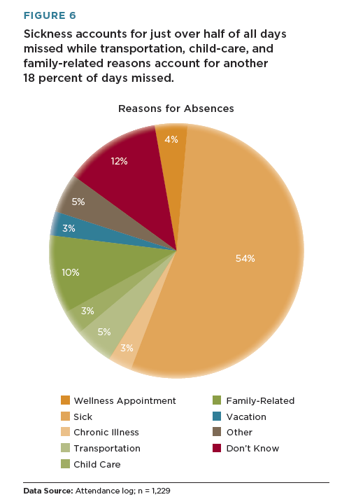 Preschool attendance reasons