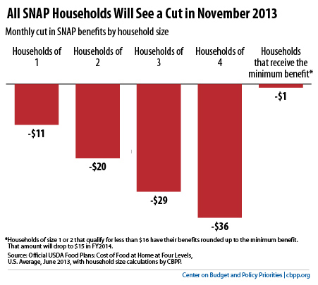 nov snap cuts cbpp