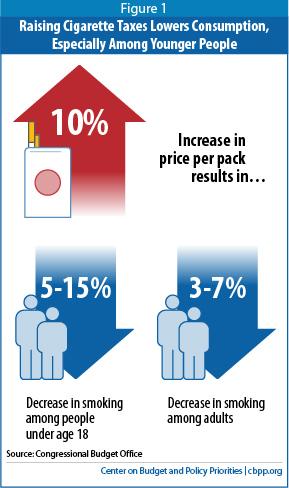 Tobacco Tax CBPP