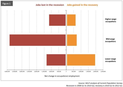 Jobs Lost in Recession_ NELP