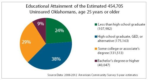 Education and the Uninsured in Oklahoma