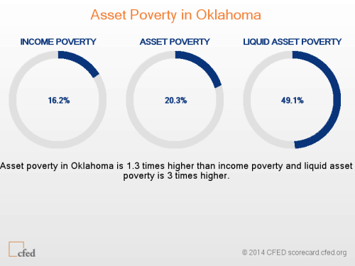 2014 assets and opportunity scorecard