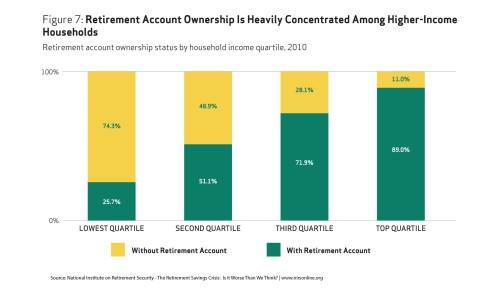 retirement savings 2010