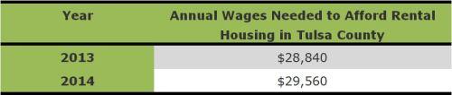 housing wage
