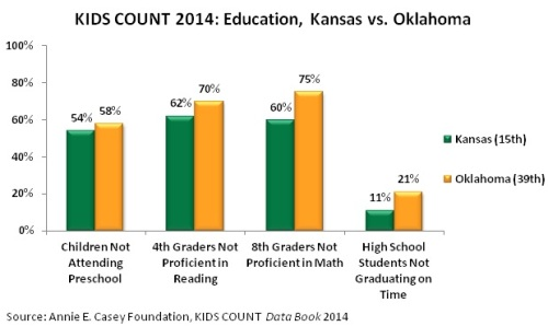 Kids Count 2014 kans okla