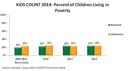 Kids Count 2014 kids in poverty